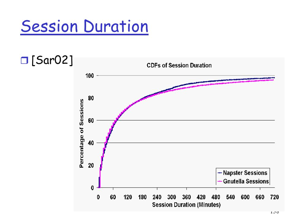 Session Duration [Sar02]: